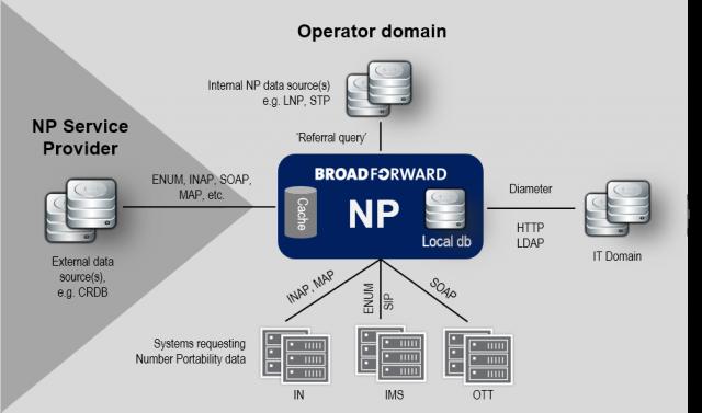 Number Portability, ENUM (NP) - BroadForward